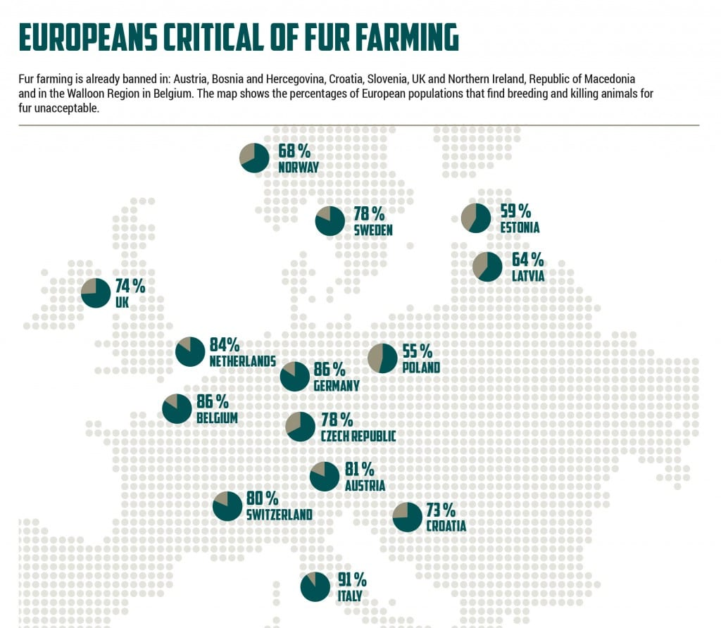 Public opinion on fur farming Europe