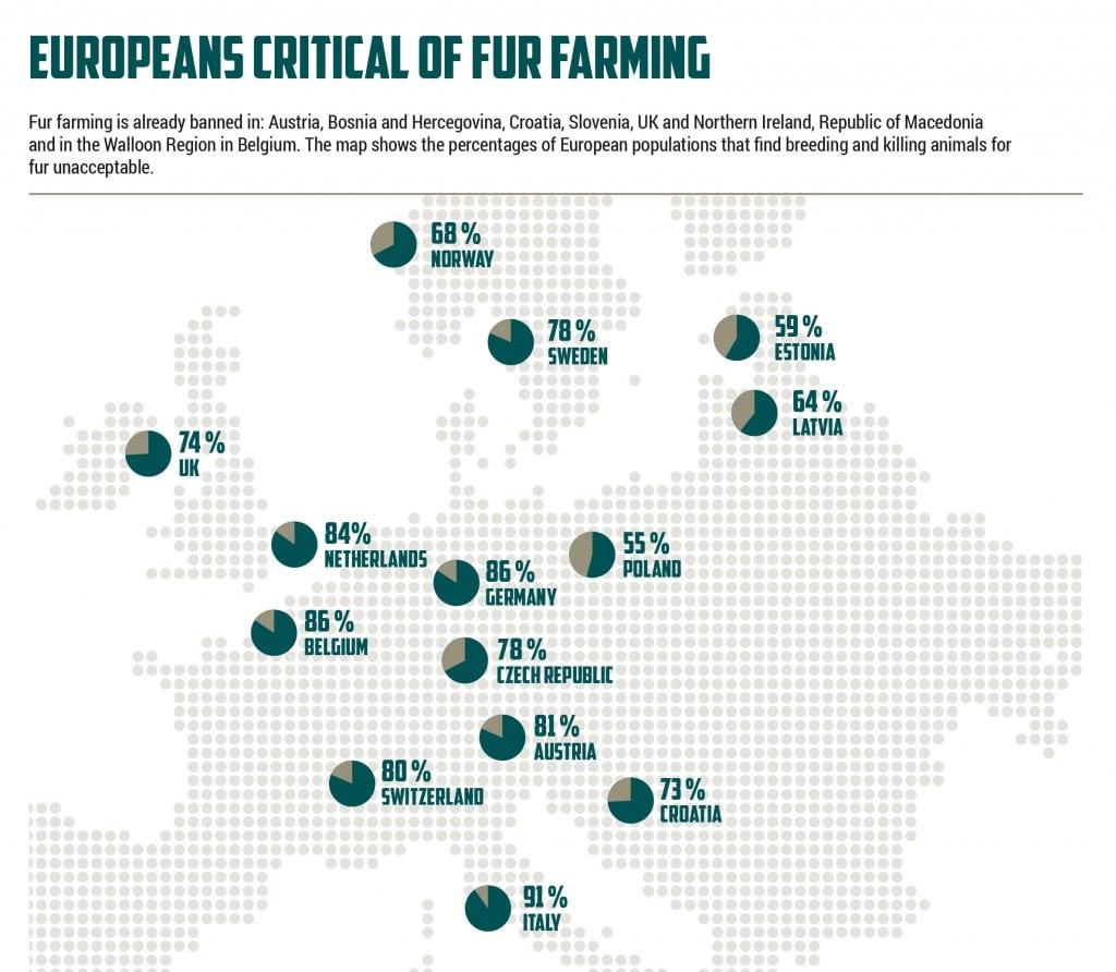 Public opinion on fur farming Europe